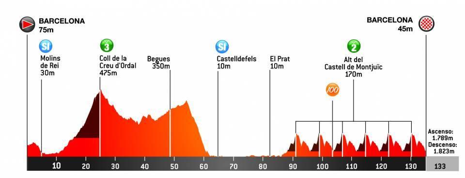 Perfil de la séptima etapa de la Volta a Catalunya 2021