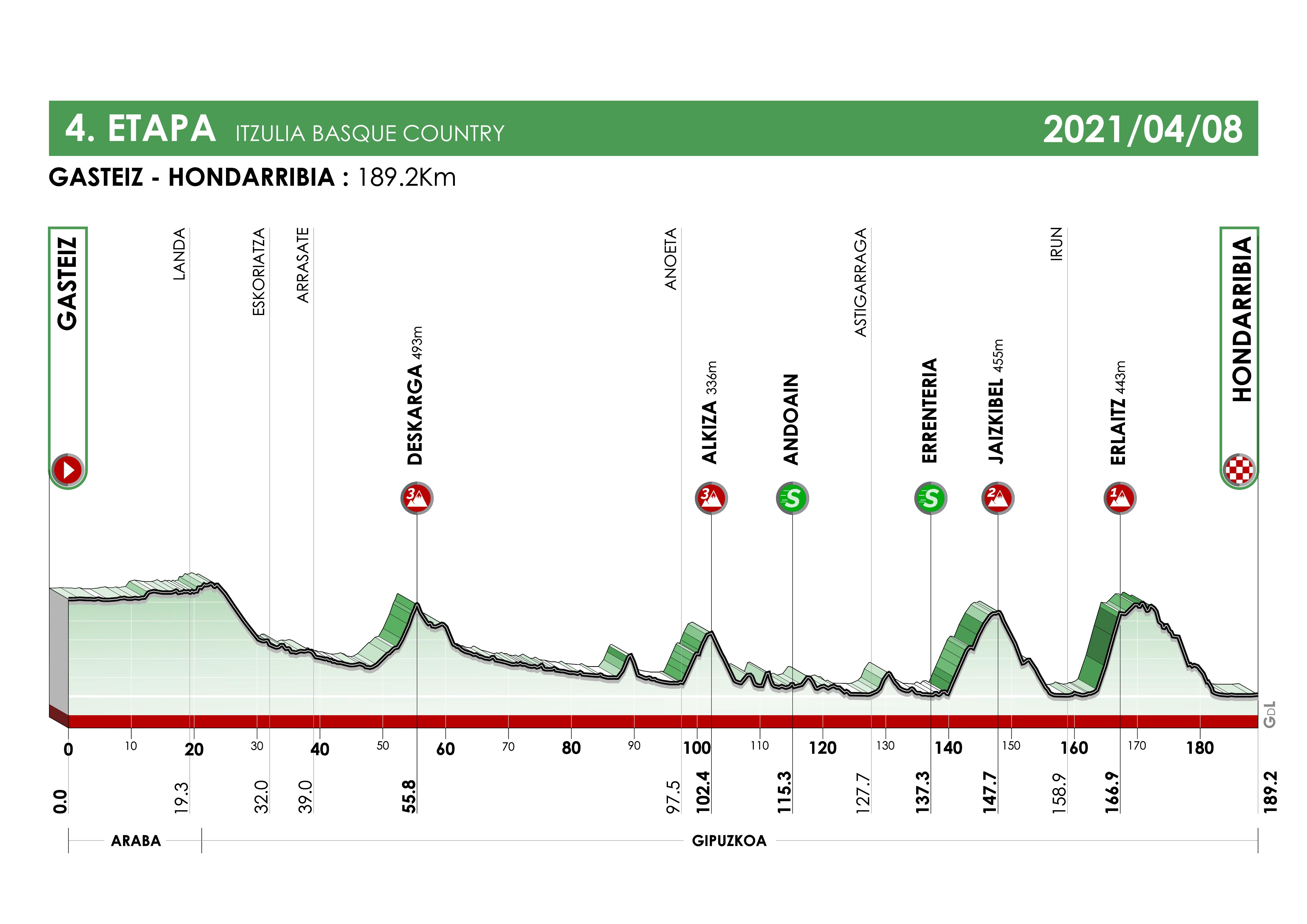 Vitoria – Hondarribia. 189,2 kilómetros