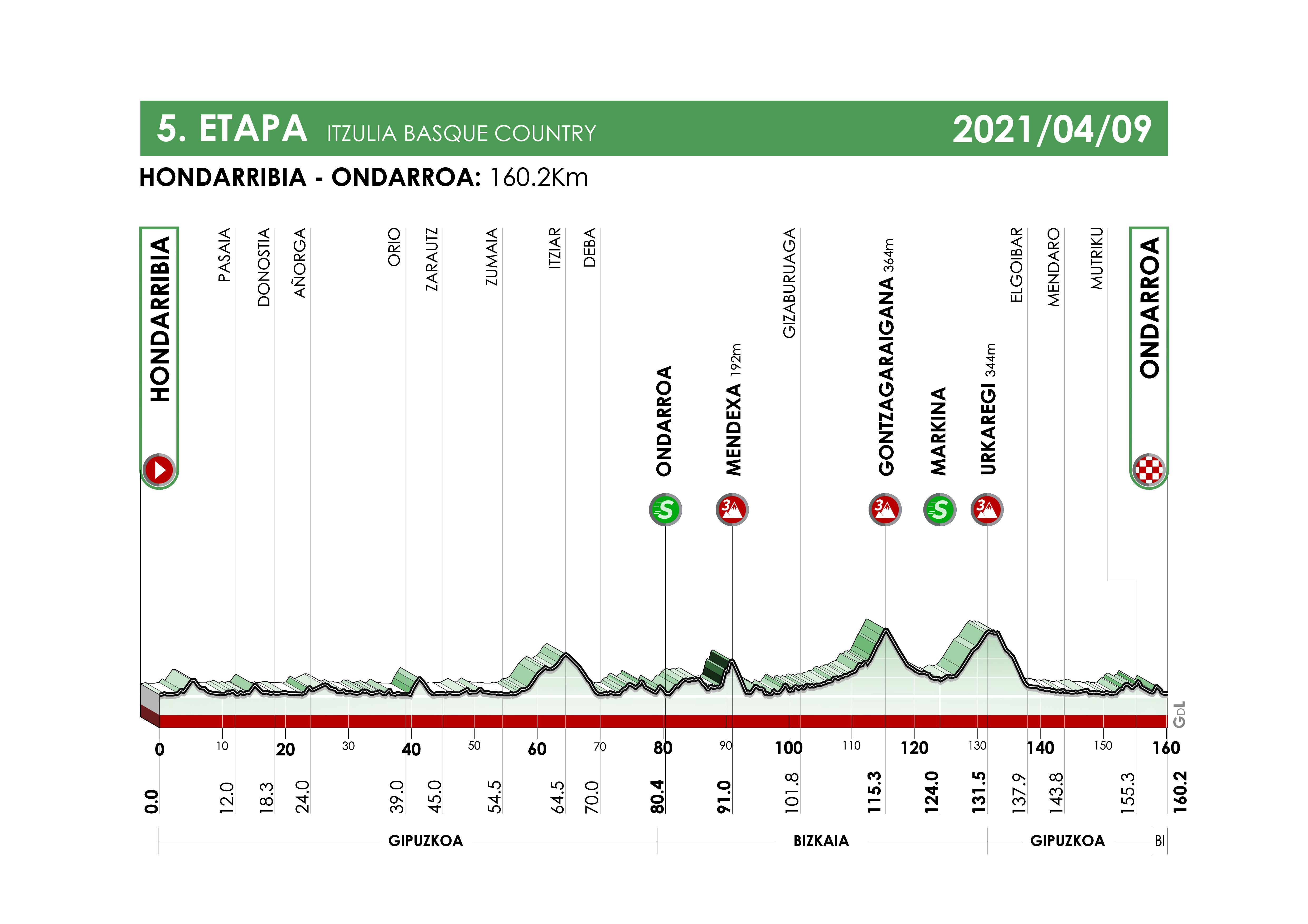 Perfil de la quinta etapa de la Vuelta al País Vasco 2021