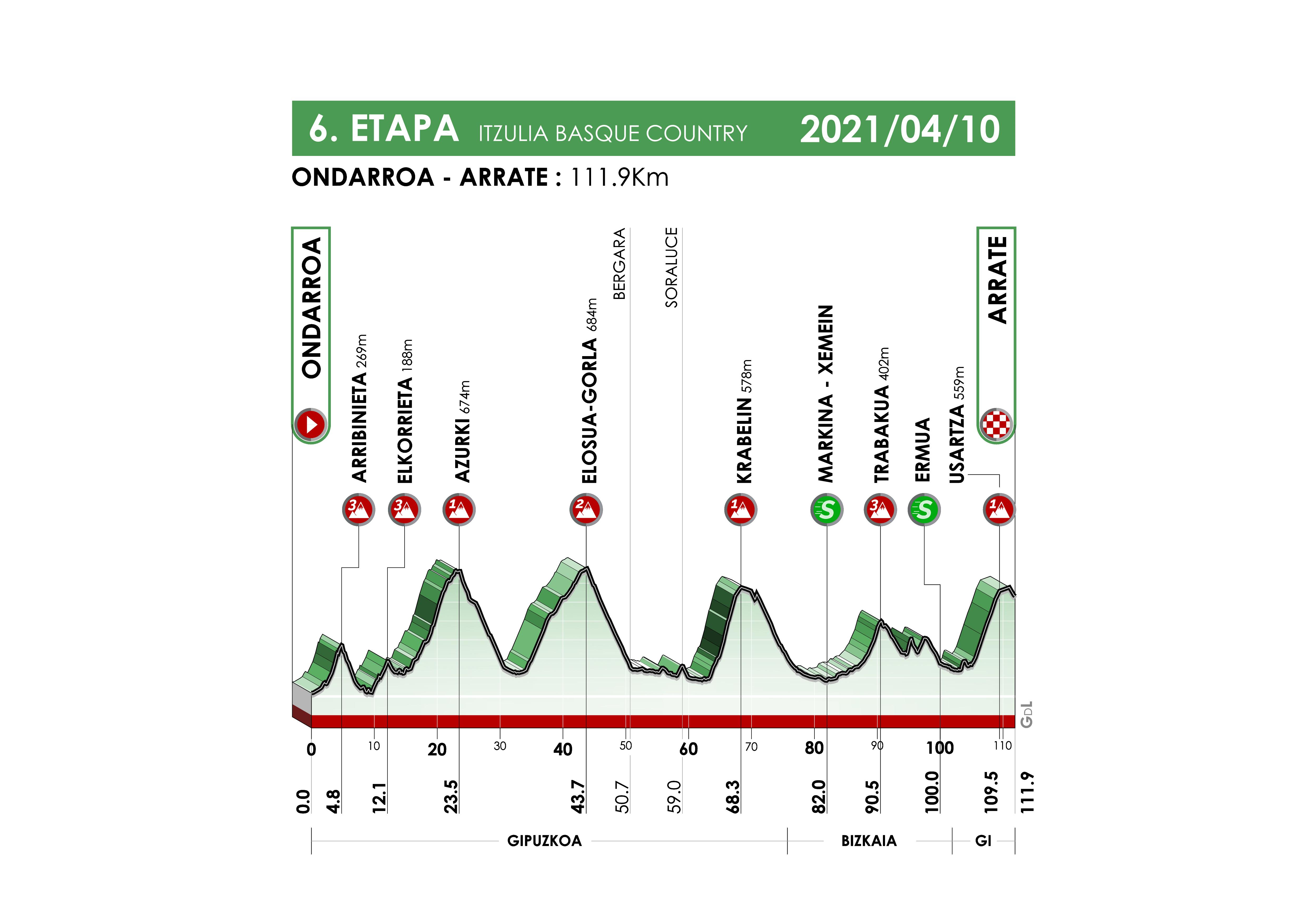 Perfil de la sexta etapa de la Vuelta al País Vasco 2021