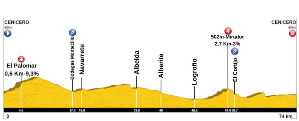 Perfil Marcha cicloturista Rioja y Pedal 2020