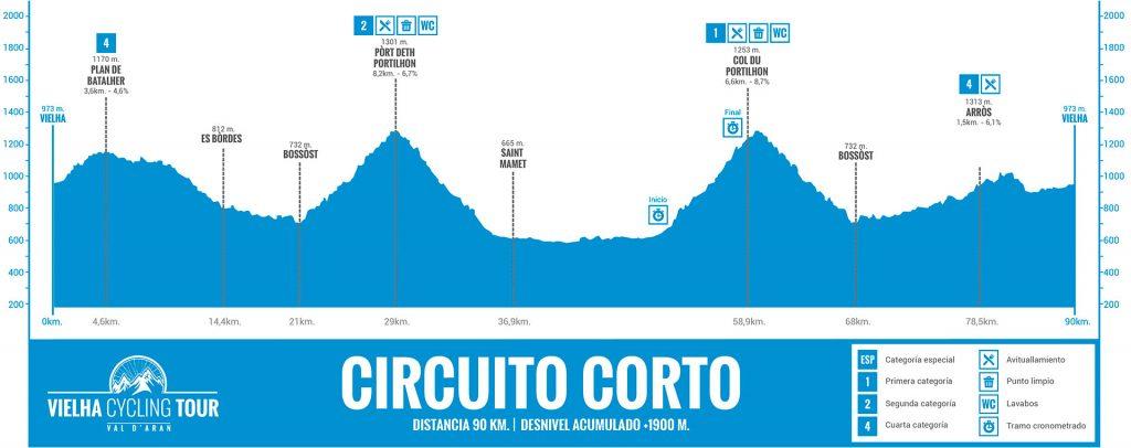 circuito-corto Vielha Cycling Tour