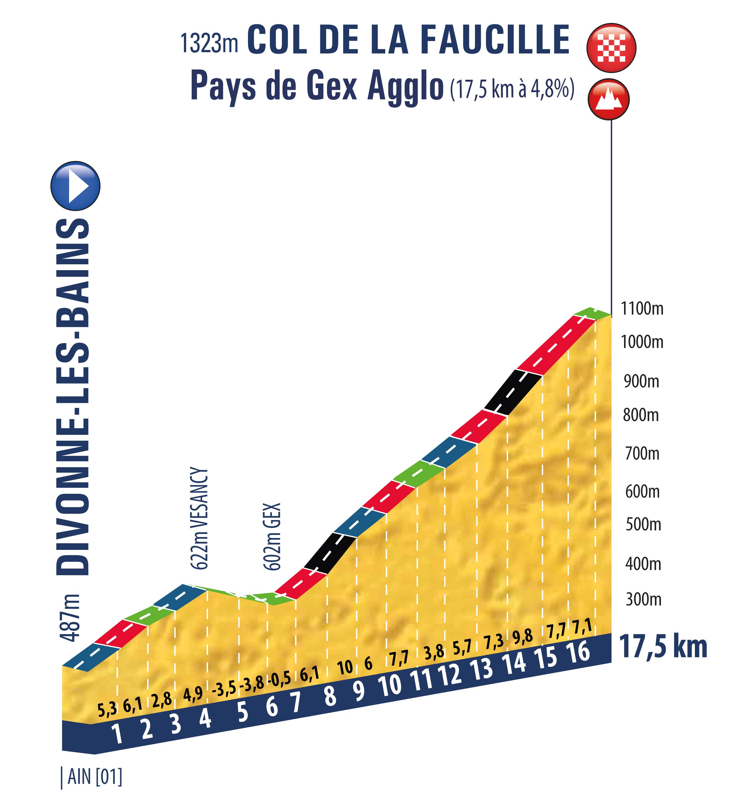 Divonne-les-Bains – Col de la Faucille. 17,5 km