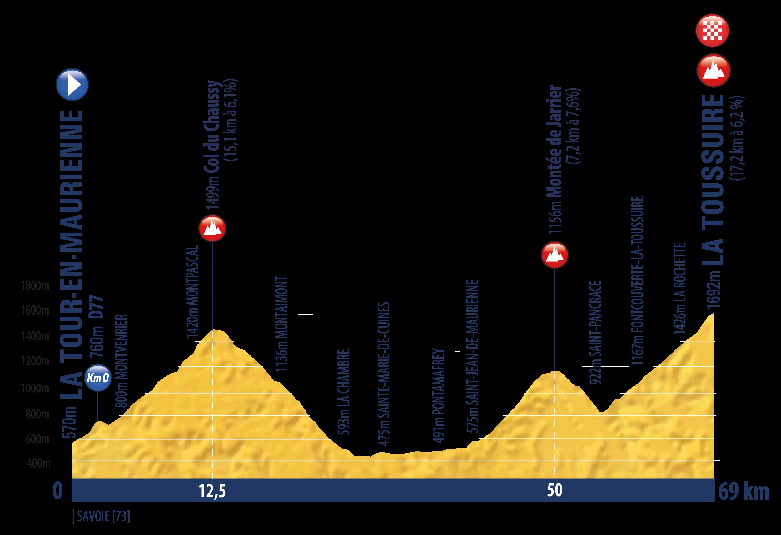 La Tour-en-Maurienne – La Toussuire. 69 km