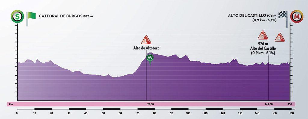 Vuelta a Burgos 2020. Etapa 1. Burgos - Burgos