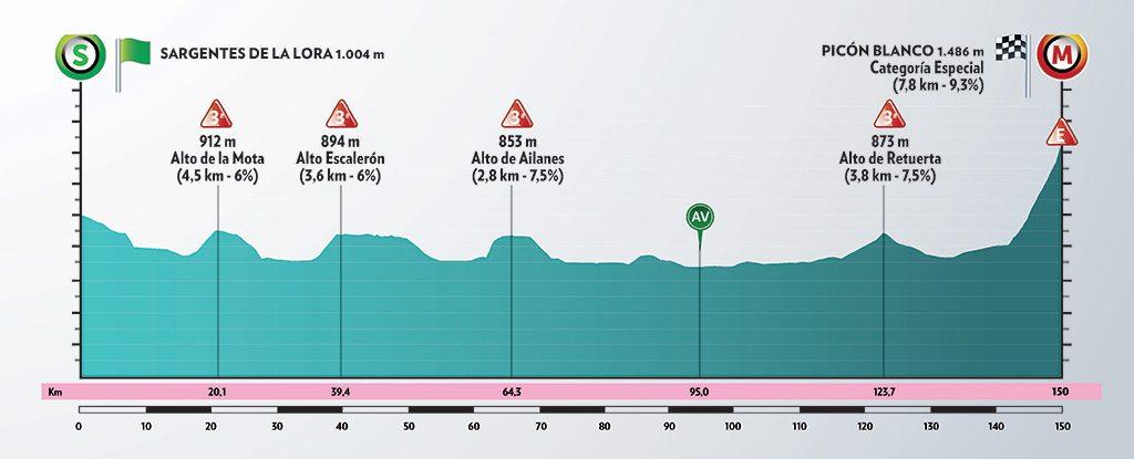 Vuelta a Burgos 2020. Etapa 3: Sargentes de La Lora - Picón Blanco