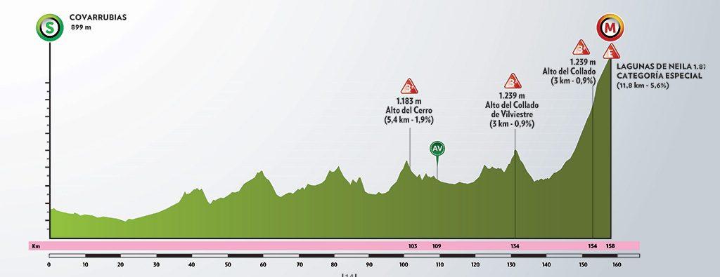 Vuelta a Burgos 2020. Etapa 5. Covarrubias - Lagunas de Neila