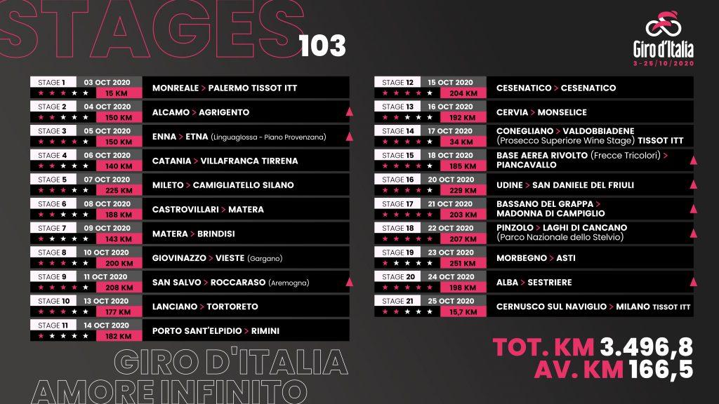 Etapas Giro de Italia 2020