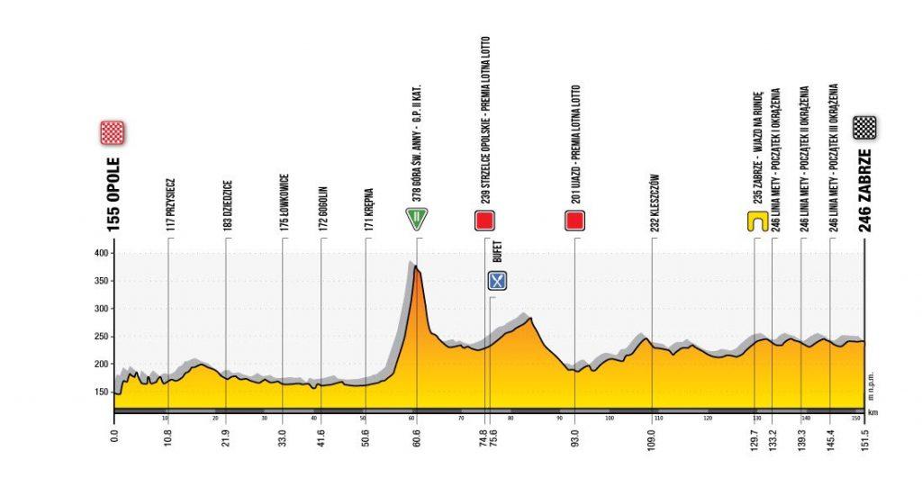 Tour de Polonia 2020. Etapa 2. Opole - Zabrze