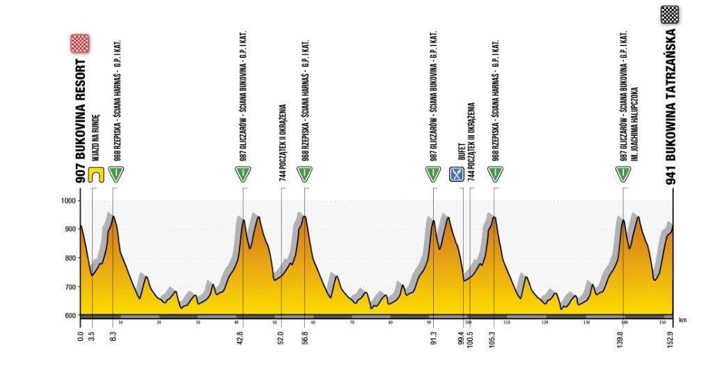 Tour de Polonia 2020. Etapa 4. Bukovina resort - Bukowina Tatrzanska