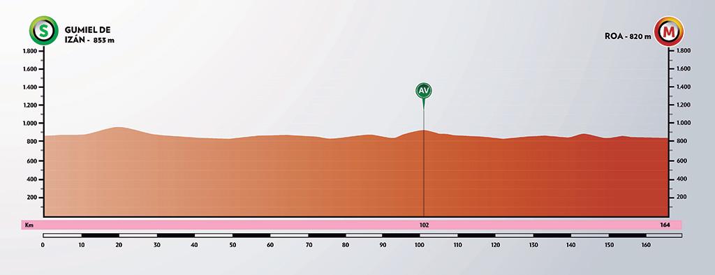 Gumiel de Izán – Roa de Duero. 164 kilómetros