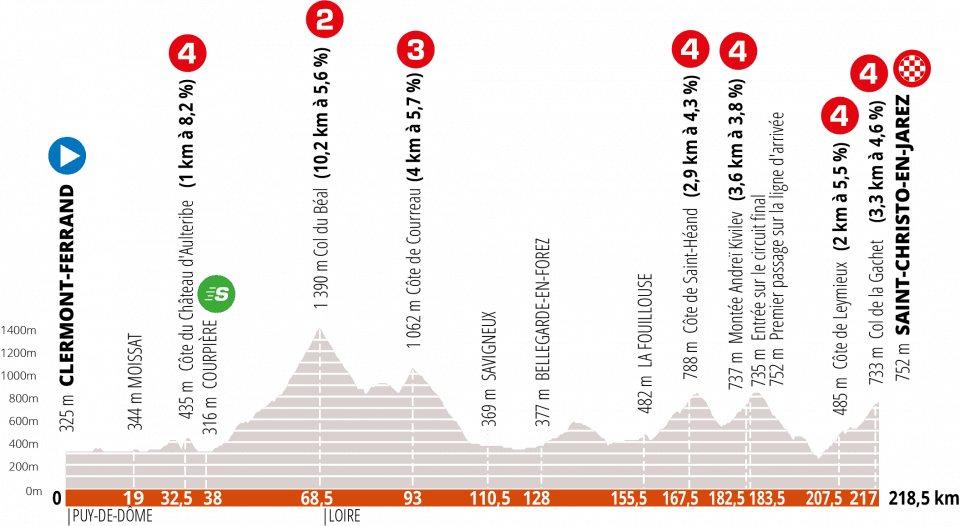Criterium de Dauphine 2020. Etapa 1. Clermont-Ferrand – Saint-Christo-en-Jarez – 218,5 km