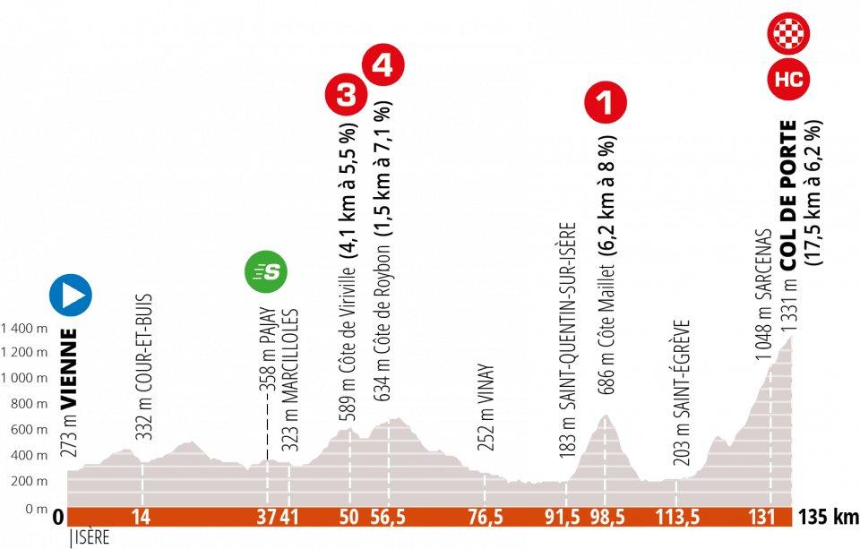 Criterium de Dauphine 2020. Etapa 2. Vienne – Col __de Porte – 135 km