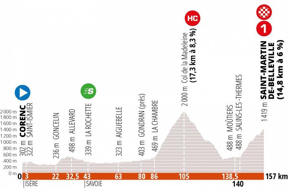 Criterium de Dauphine 2020. Etapa 3. Corenc – Saint-Martin-de-Belleville. 157 km