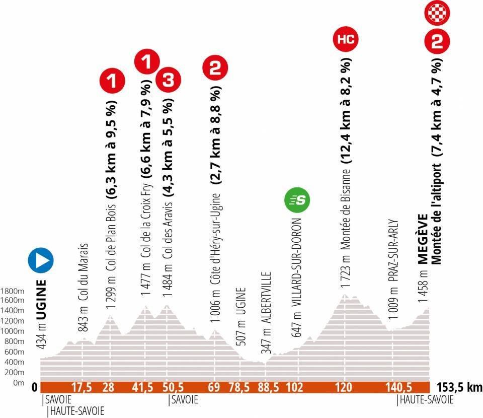 Criterium de Dauphine 2020. Etapa 4. Ugine - Megève. 157 kilómetros