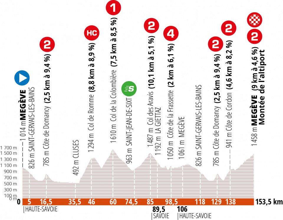 Criterium de Dauphine 2020. Etapa 5. Megève - Megève. 153,5 kilómetros