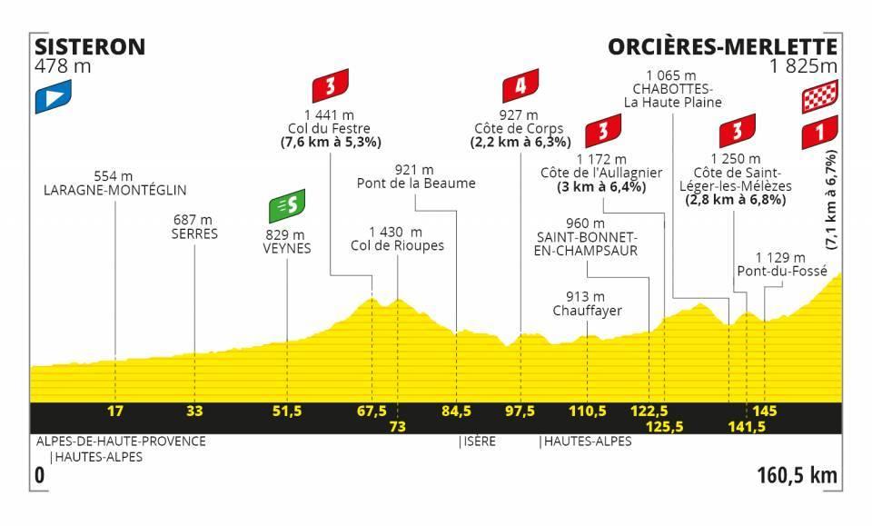 Sisteron – Orcières-Merlette. 160,5 kilómetros