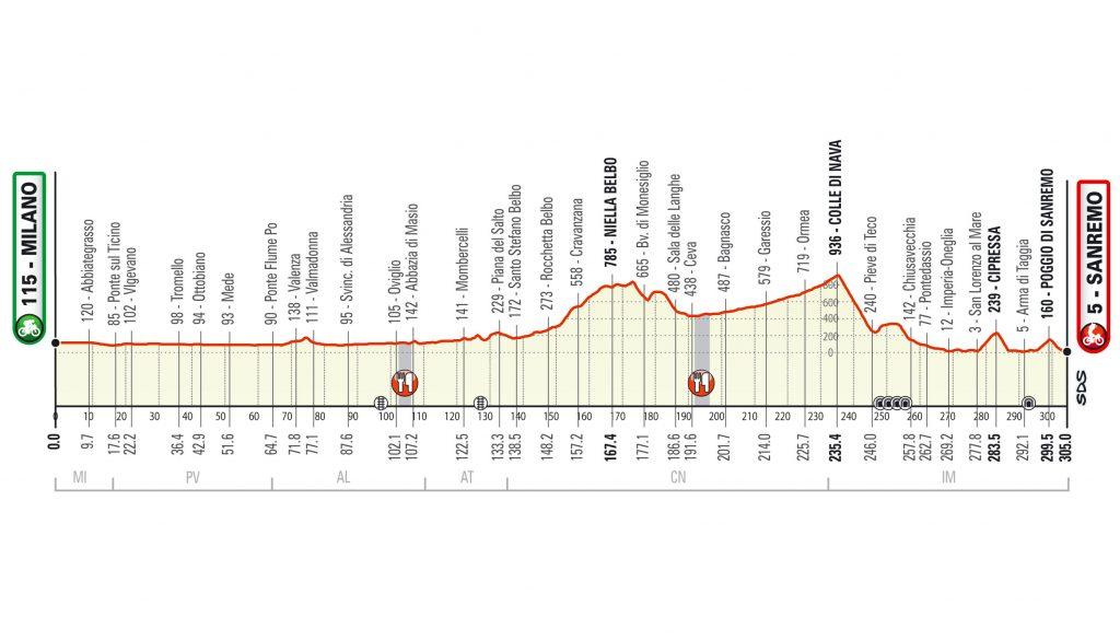 Perfil Milan - San Remo 2020