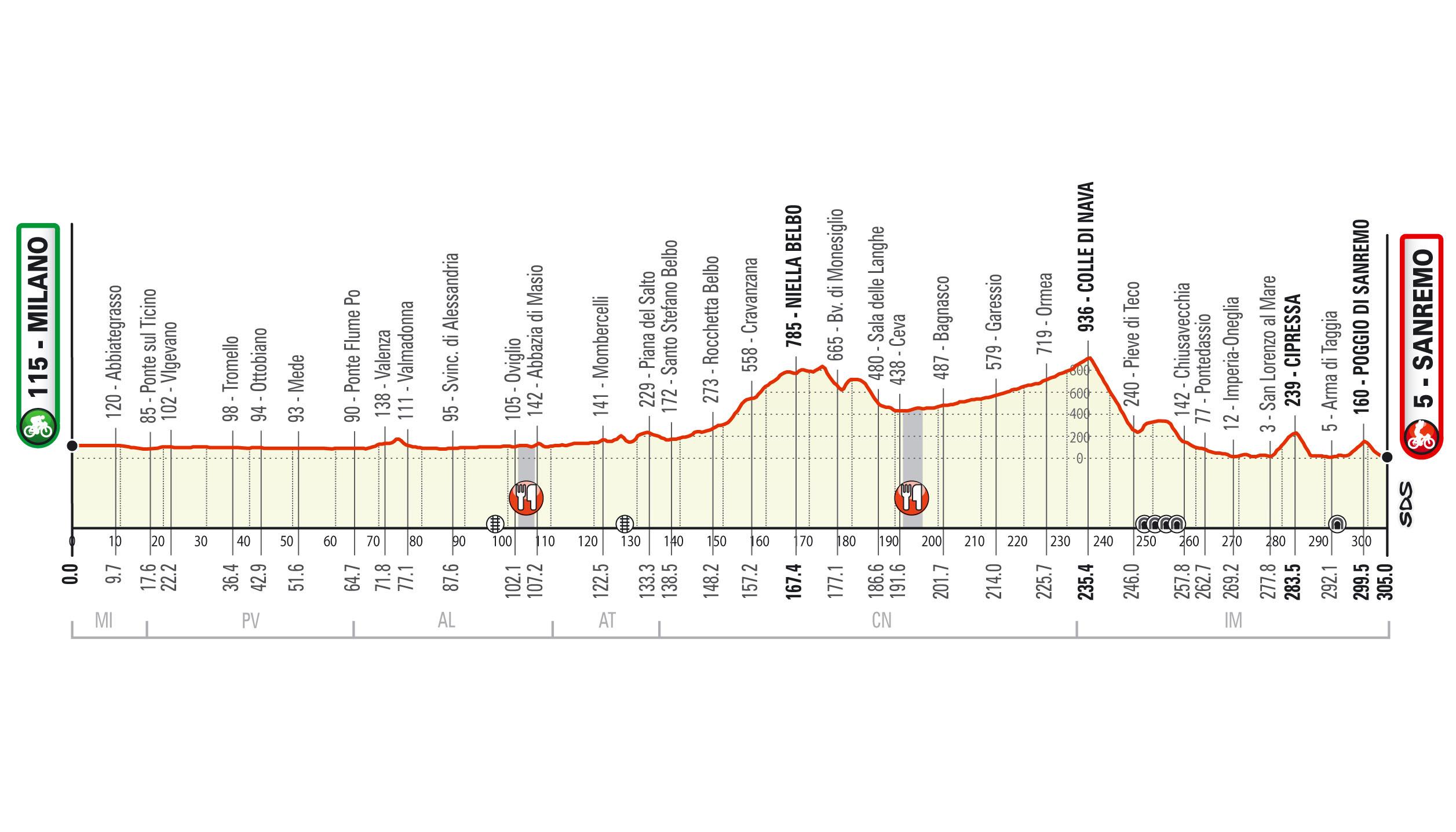 Milán – San Remo. 305 kilómetros