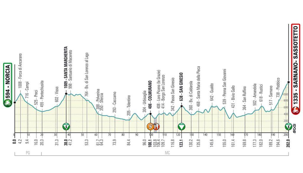Tirreno Adriatico 2020. Etapa 5. Norcia - Sassotetto. 202 kilómetros