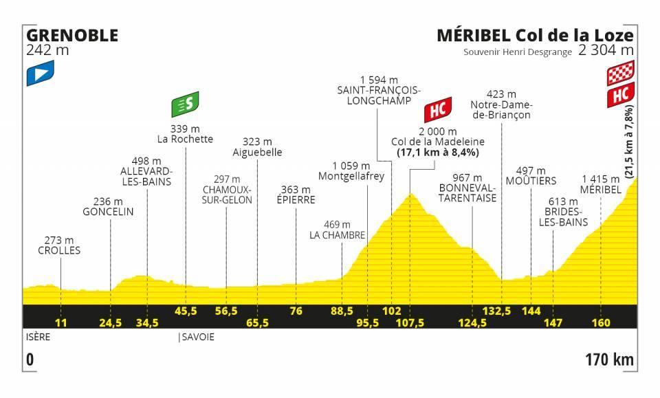 Grenoble – Méribel Col de la Loze. 170 kilómetros