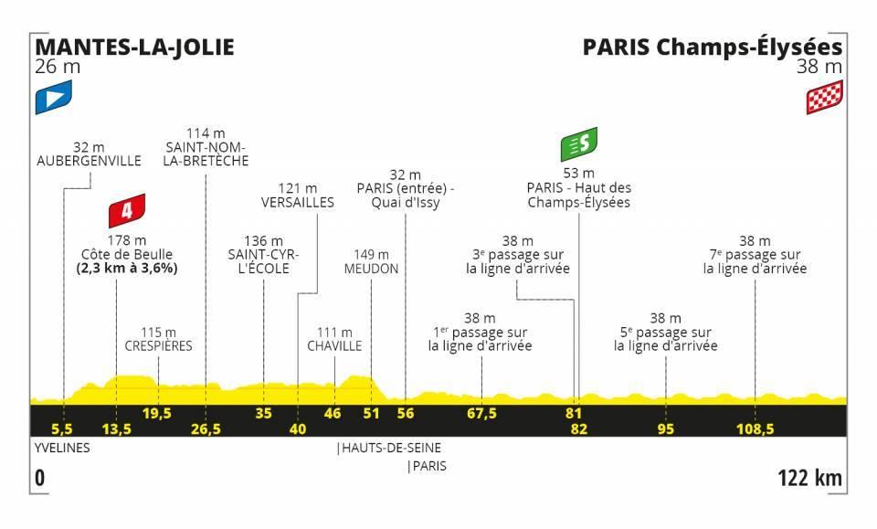 Mantes-la-Jolie – París Champs-Élysées. 122 kilómetros