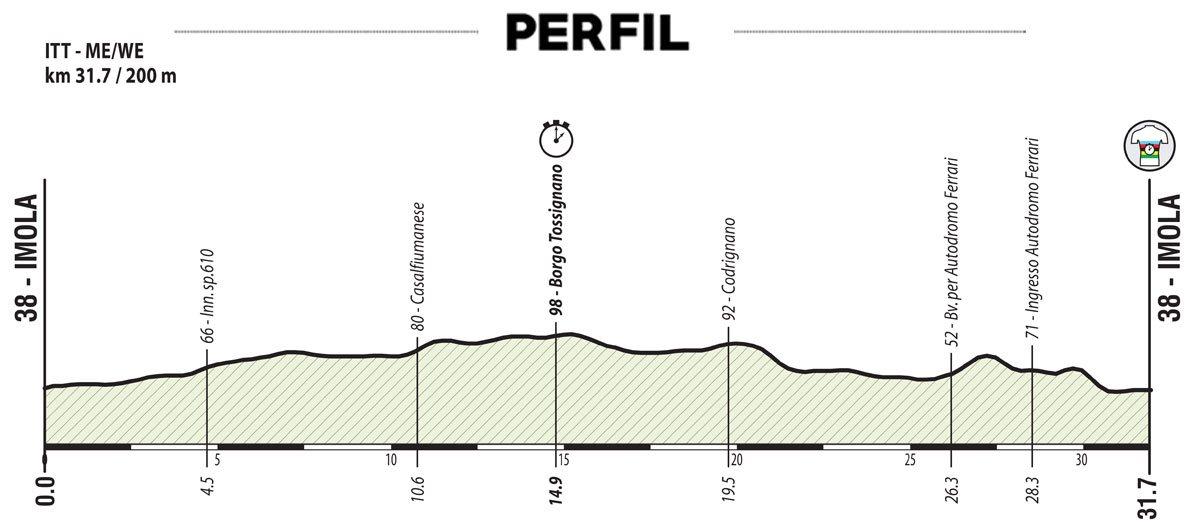 Imola – Imola. 31,7 kilómetros
