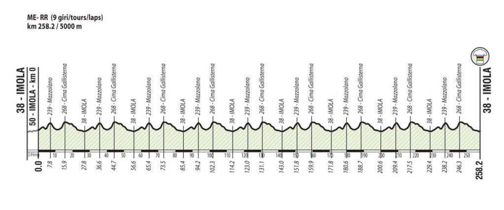 Perfil Ciclismo en ruta Imola 2020