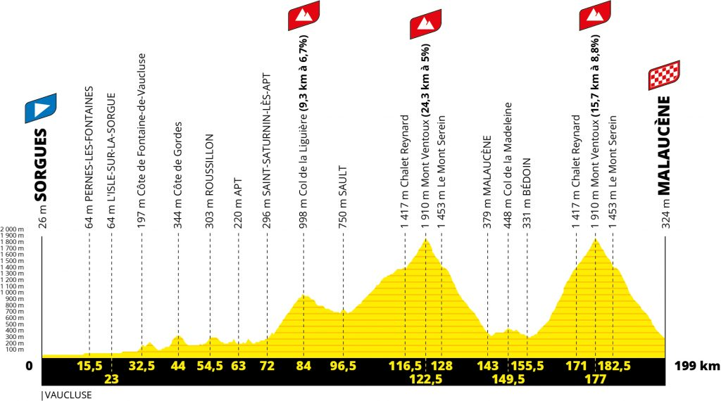 Etapa 11 Tour de Francia 2021