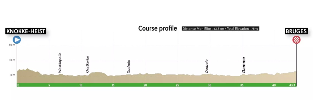 Knokke-Heist – Brujas. 43,3 kilómetros