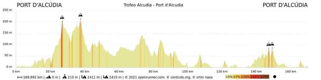 Perfil Trofeo Alcudia 2021