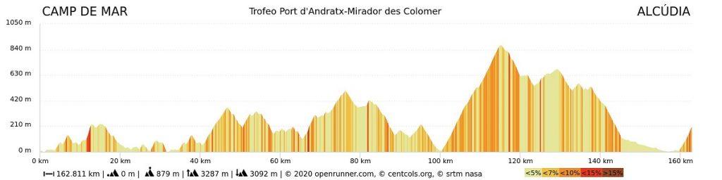 Perfil Trofeo Port d'Andratx-MIrador des Colomer 2021