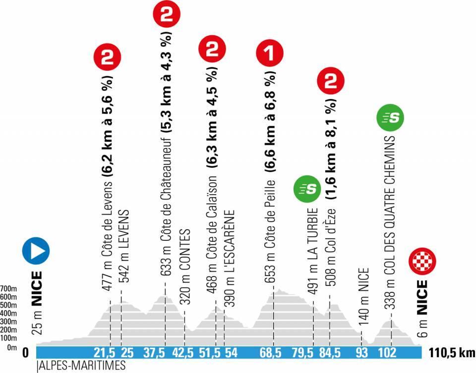 Perfil de la séptima etapa de la París Niza 2021.