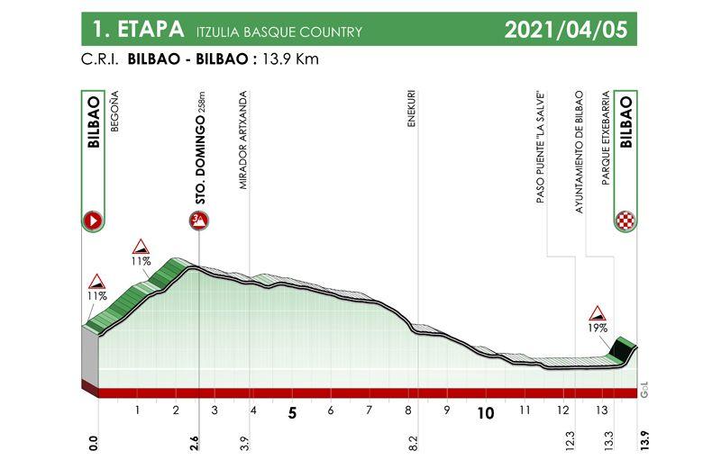 1ª etapa. Bilbao - Bilbao. Iztulia 2021