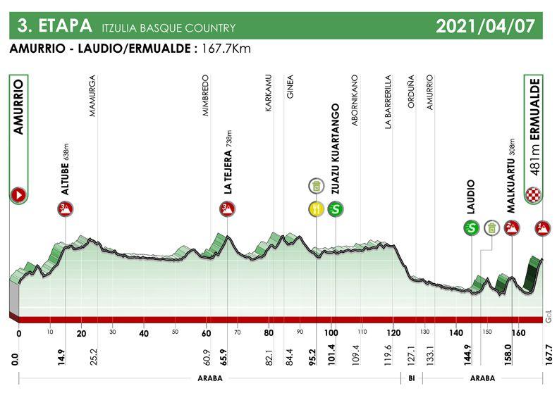 3ª etapa. Amurrio - Ermualde. Iztulia 2021
