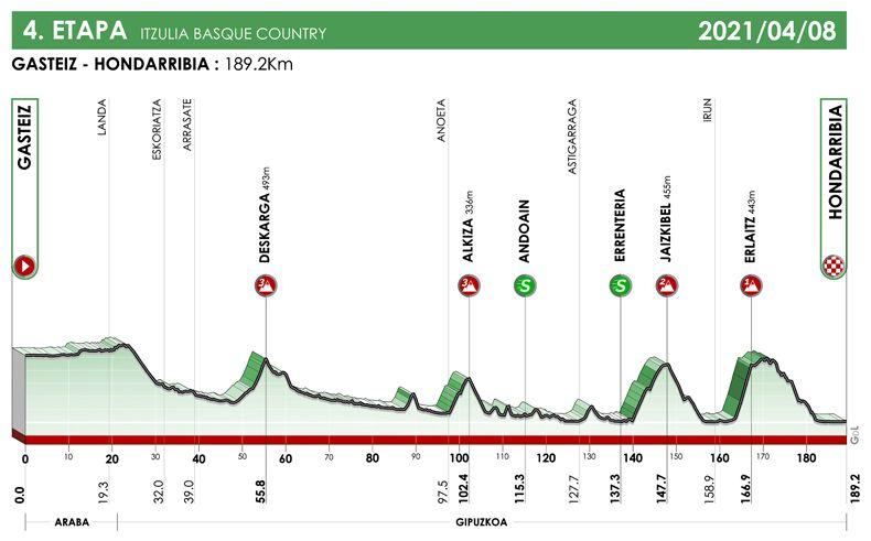 4ª etapa. Vitoria-Gasteiz - Hondarribia. Iztulia 2021