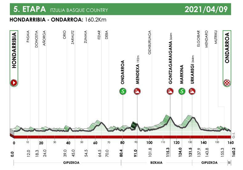 5ª etapa. Hondarribia - Ondarroa. Iztulia 2021
