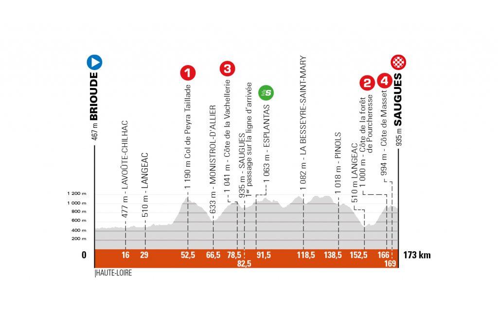 Perfil de la segunda etapa del Critérium de Dauphiné 2021