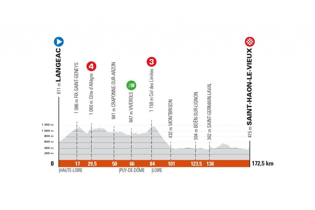 Perfil de la tercera etapa del Critérium de Dauphiné 2021