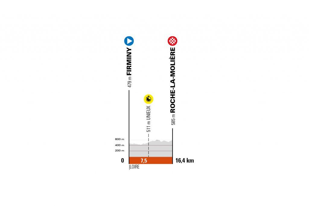 Perfil de la cuarta etapa del Critérium de Dauphiné 2021