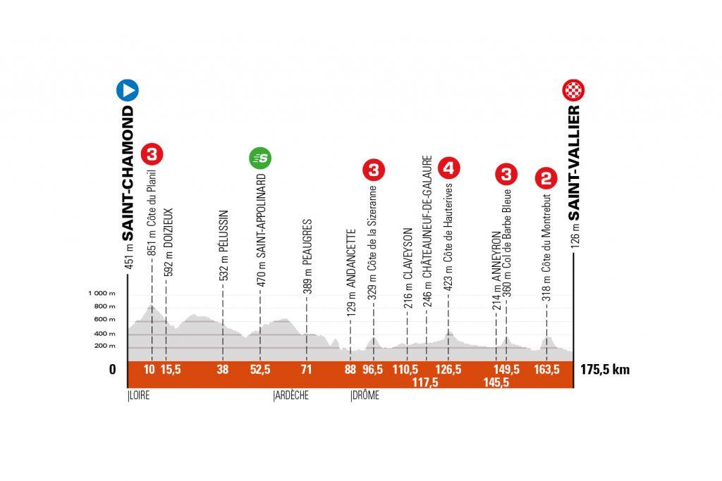 Perfil de la quinta etapa del Critérium de Dauphiné 2021