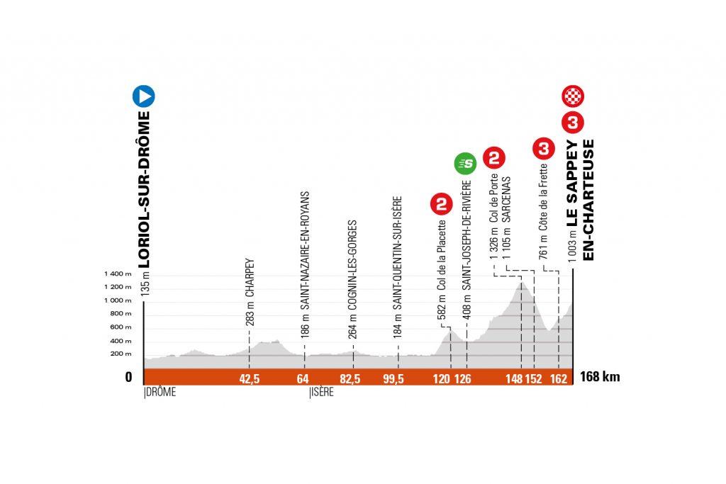 Perfil de la sexta etapa del Critérium de Dauphiné 2021