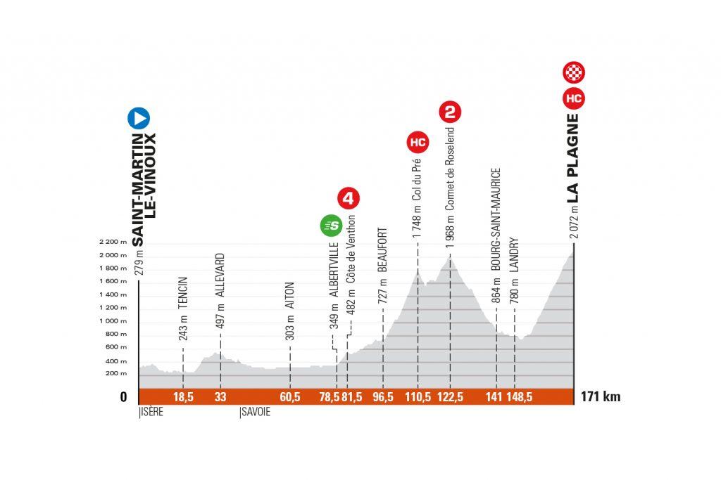 Perfil de la séptima etapa del Critérium de Dauphiné 2021