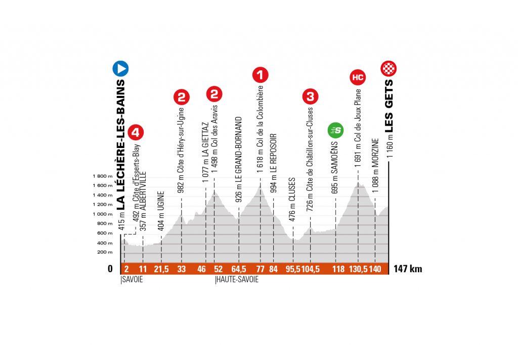 Perfil de la octava etapa del Critérium de Dauphiné 2021