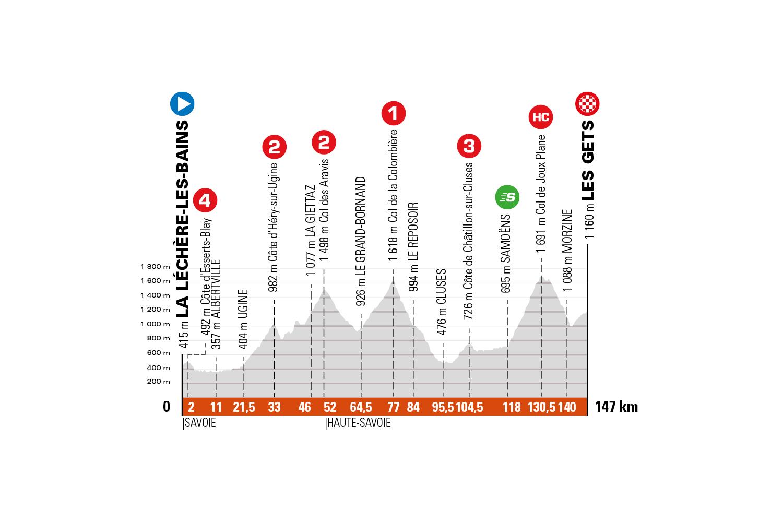 La Léchère-Les-Bains – Les Gets. 147 kilómetros