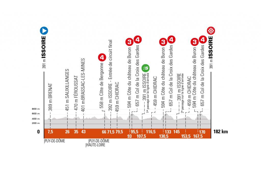 Perfil de la primera etapa del Critérium de Dauphiné 2021.