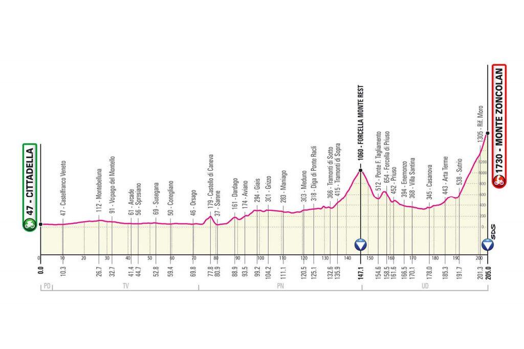 Perfil de la decimocuarta etapa del Giro de Italia 2021