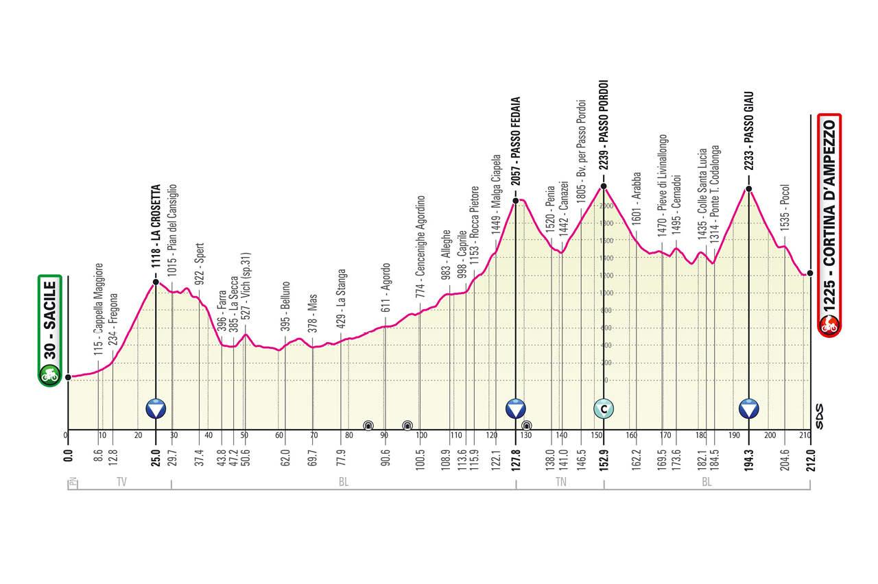 Sacile – Cortina d'Ampezzo. 212 kilómetros