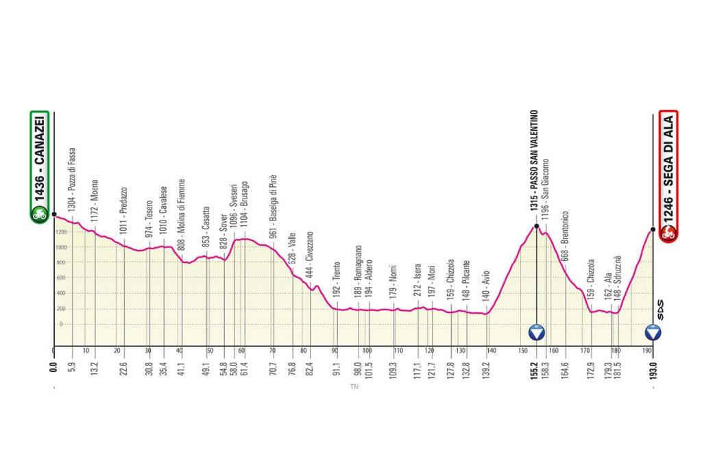 Perfil de la decimoséptima etapa del Giro de Italia 2021
