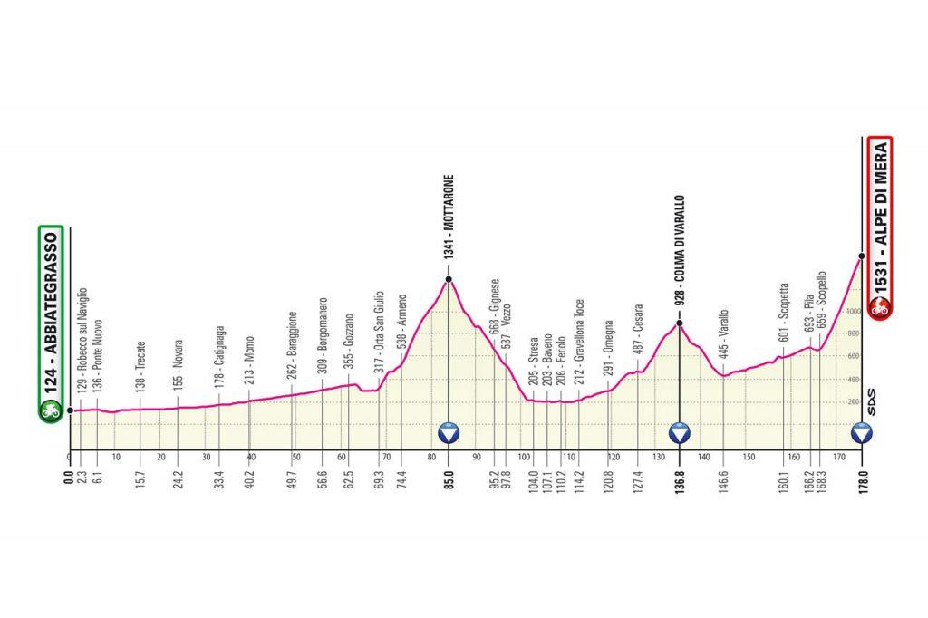 Perfil de la decimonovena etapa del Giro de Italia 2021